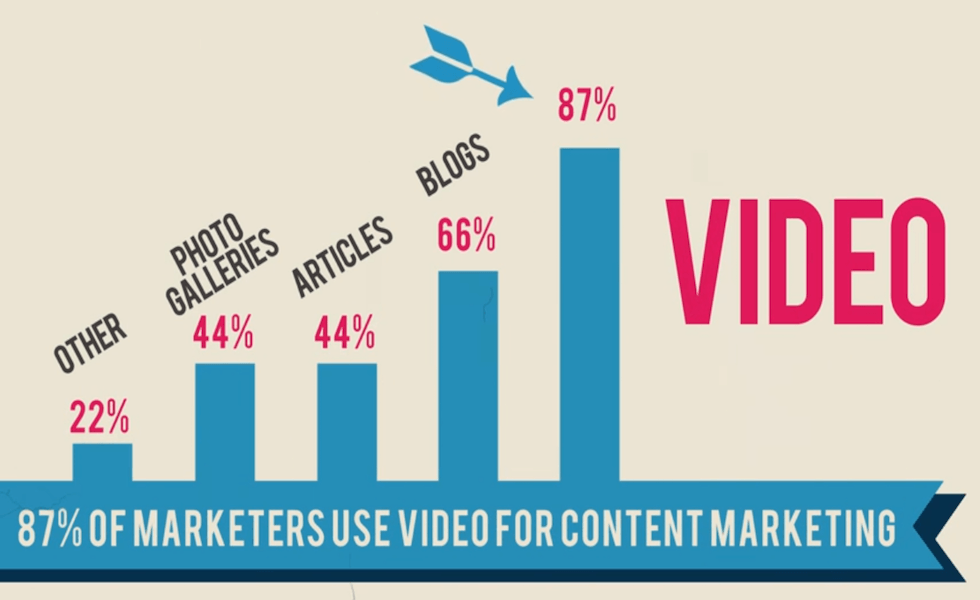 When to Add Video to Your Content Strategy