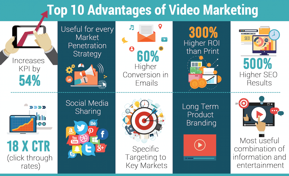 Top 10 Advantages of Video Marketing