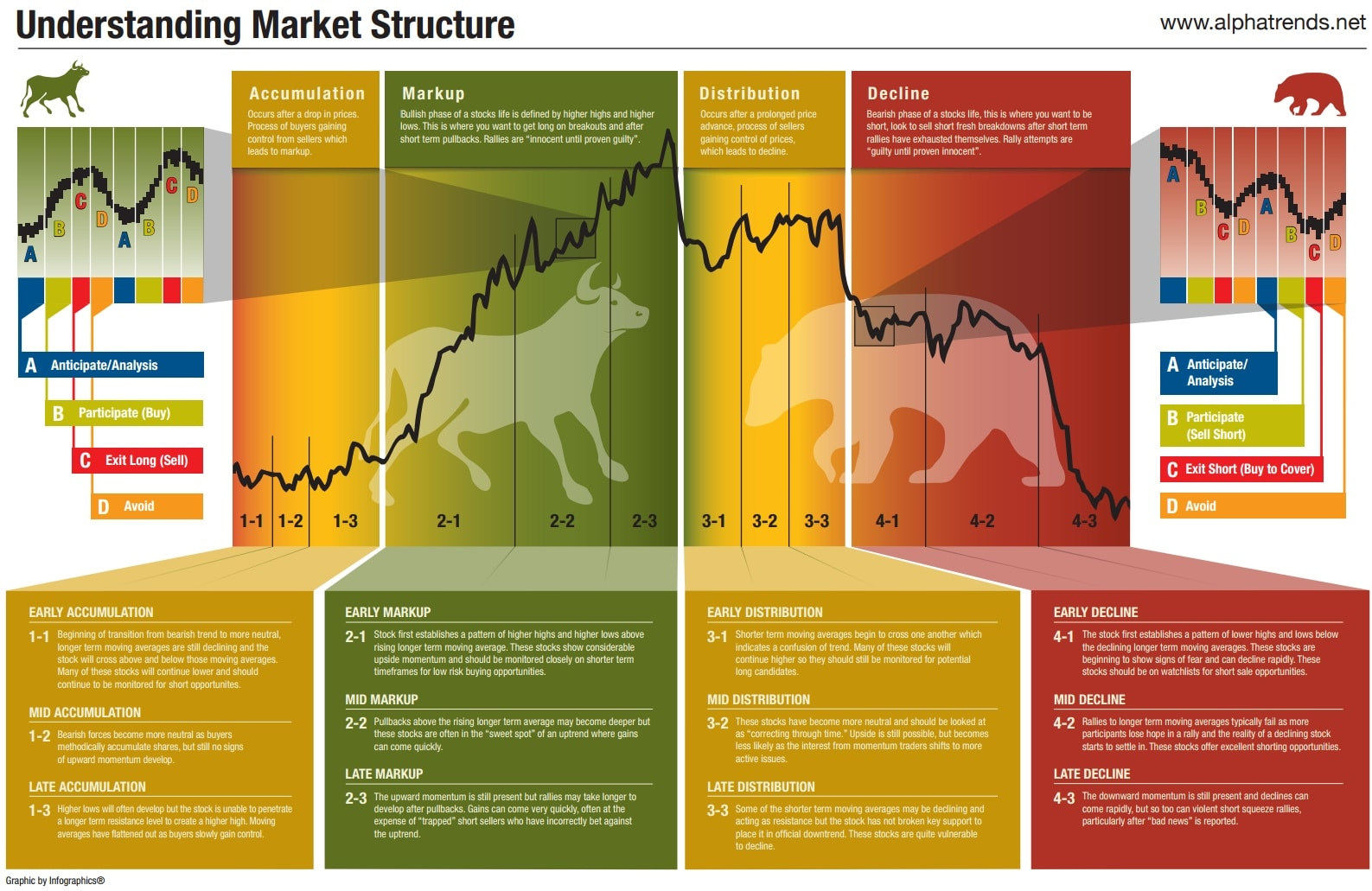 my understanding of market economy A market economy is an economic system in which the decisions regarding investment, production, and distribution are guided by the price signals created by the forces of supply and demand.